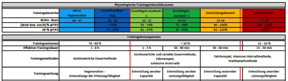 Race Around Austria Trainingsstrategie